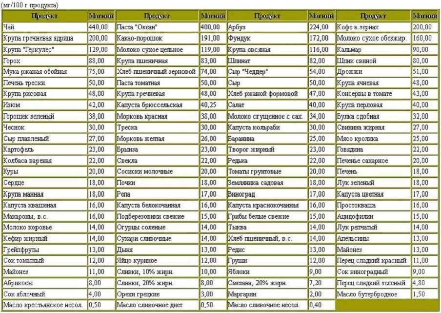 Таблица продуктов с высоким содержанием магния