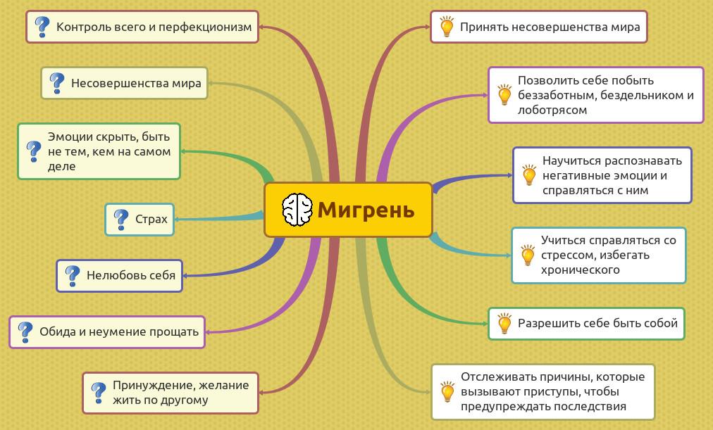 Лучшее средство от мигрени: список препаратов, отзывы