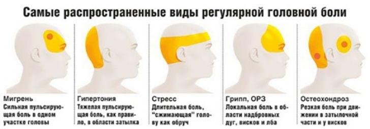 Причины боли в затылочной части головы и что делать?